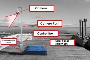 cctv industrial solar powered cctv mock up assembly diagram
